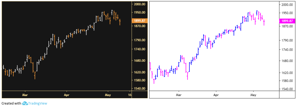 Dark and light themed stock chart setup