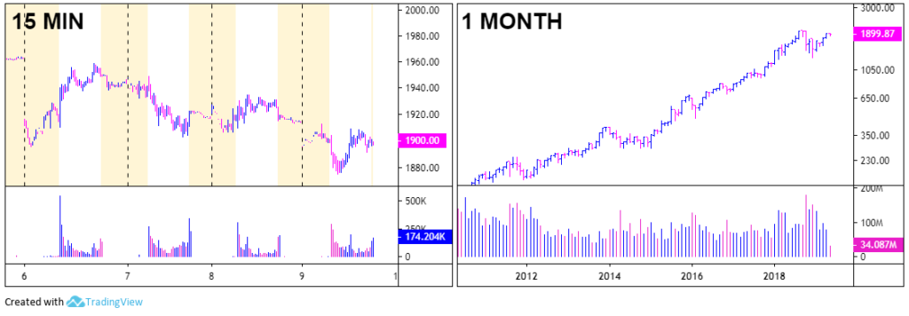 Stock chart setup with intraday and long term chart