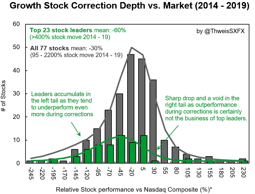 Stock correction depths to guide your stock diversification