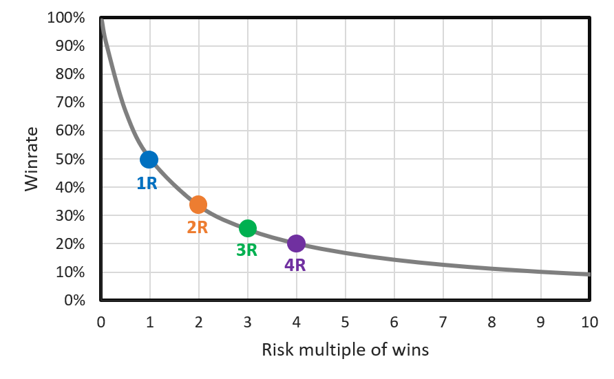 The required win rate for each risk multiple