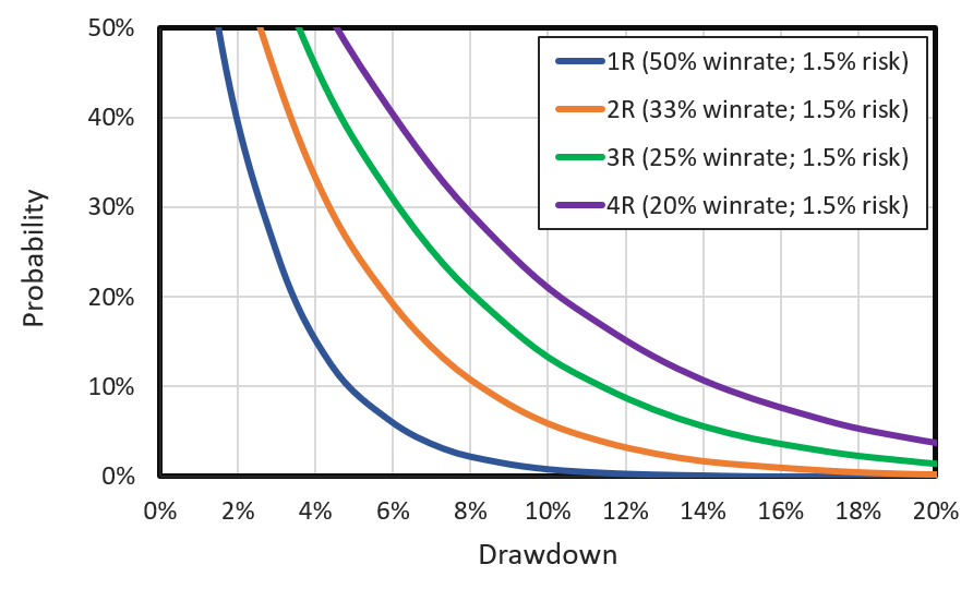 The probability of drawdowns