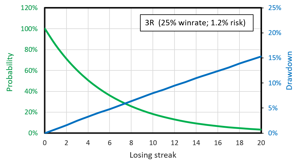 The probability of losing streaks