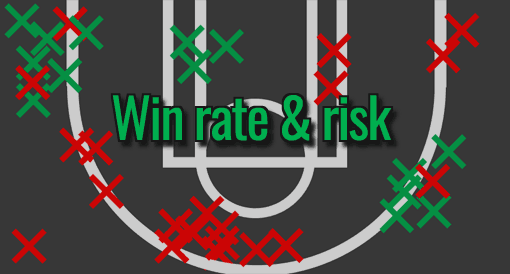 How the win rate gives you a maximum risk per trade