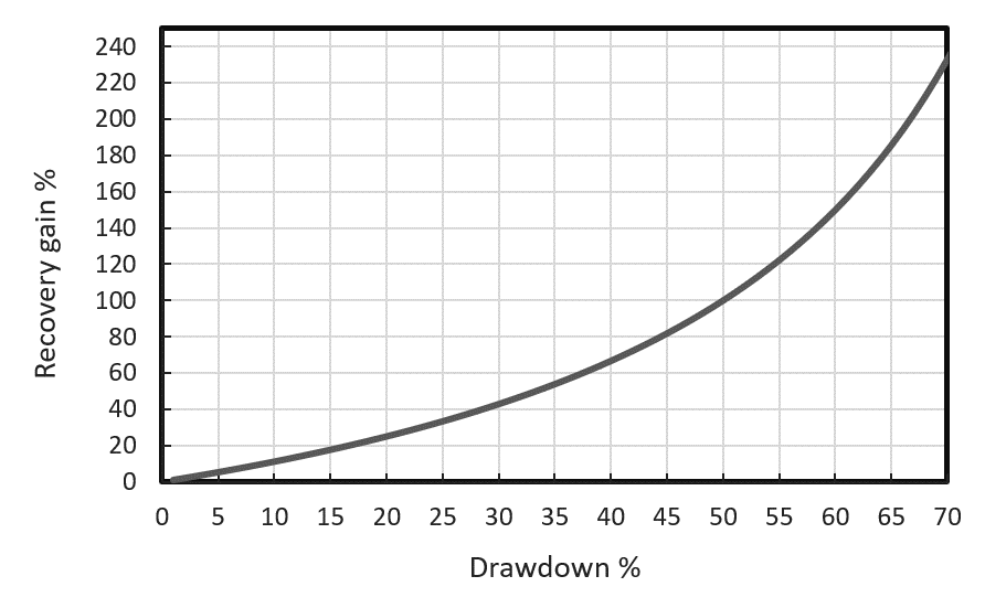 Recovery graph from draw downs showing the important of proper risk management